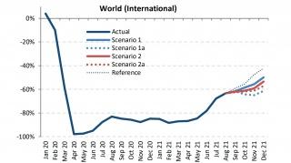 21年10月4日現在のコロナ禍の世界のエアラインの現状と今後の予想