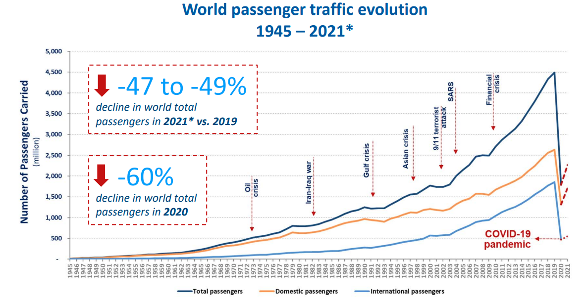 1945年から2021年までの世界の旅客者数のグラフ