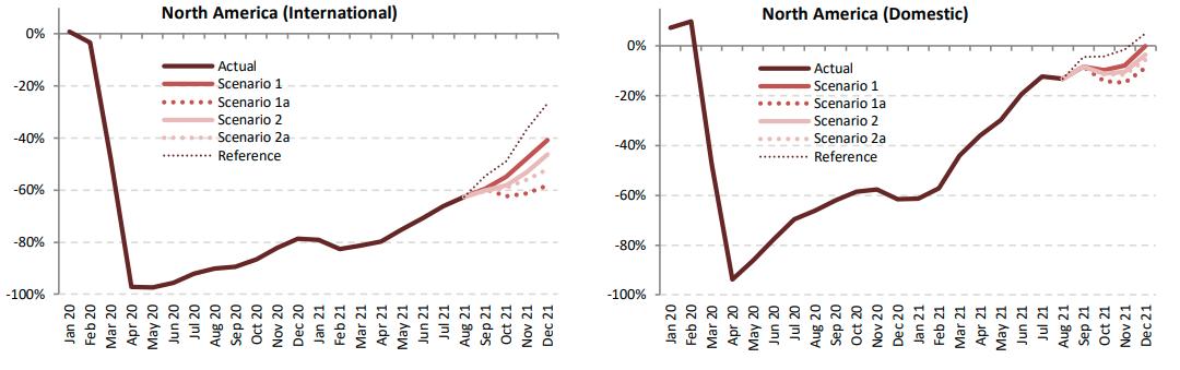 2020年1月以降のコロナ禍のアメリカの国際線と国内線の旅客数の推移のグラフ