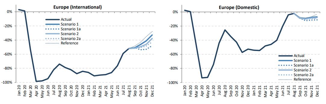 2020年1月以降のコロナ禍のヨーロッパの国際線と国内線の旅客数の推移のグラフ