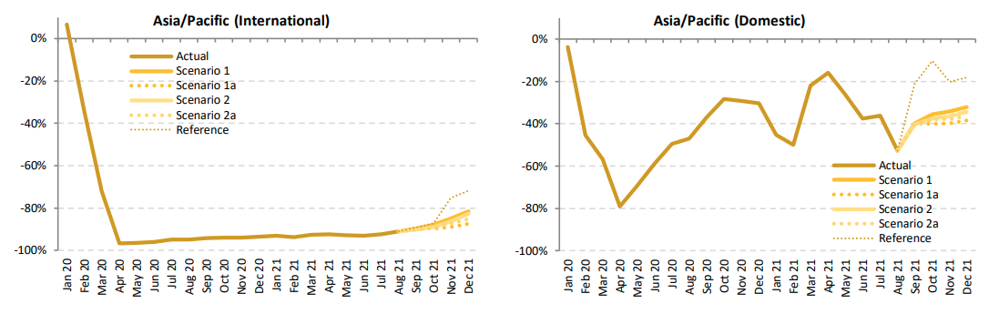 2020年1月以降のコロナ禍のアジアの国際線と国内線の旅客数の推移のグラフ